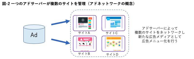 アドネットワークの概念